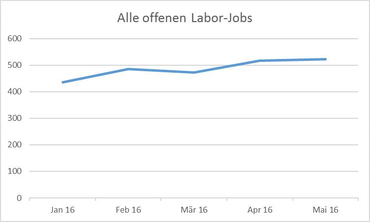 Arbeitsmarktentwicklung - Alle Jobs in ihrem gewünschten Bereich ...